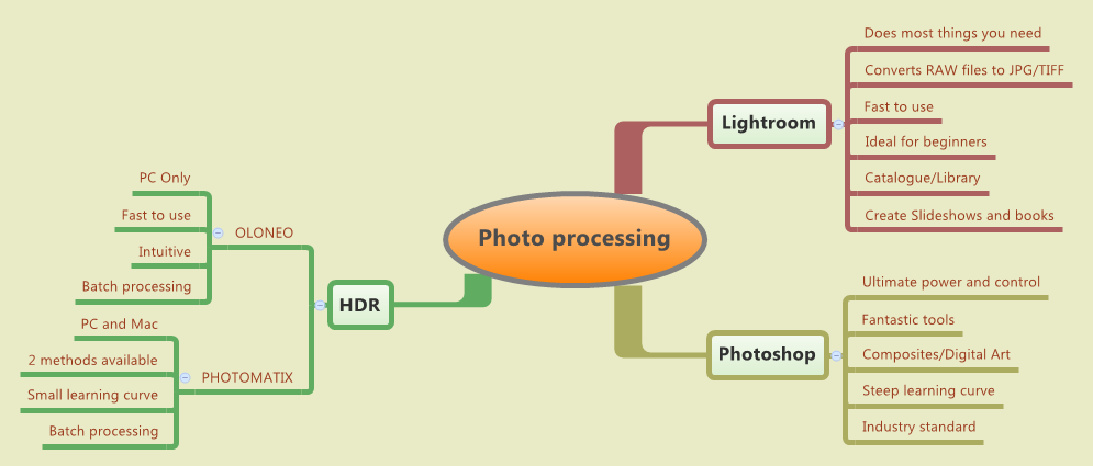 Photo processing